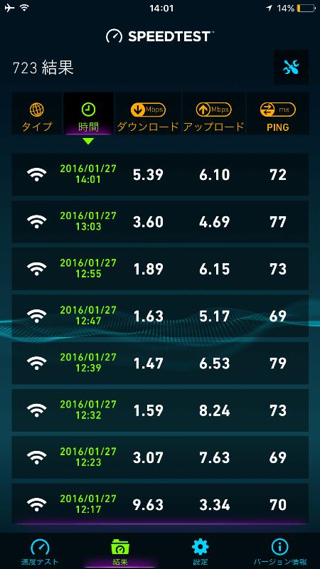 お昼休みにso-net 0 SIMのスピードテスト